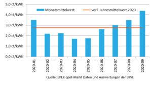 Erlöse am Epex-Spotmarkt durch flexiblen Betrieb