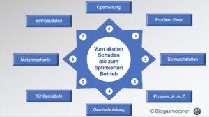 Zur BHKW-Fitness gehören 8 Themenbereiche, die Betreiber von Biogas-BHKWs benötigen, um ungeplante Stillstände und hohe Instandsetzungskosten zu vermeiden.